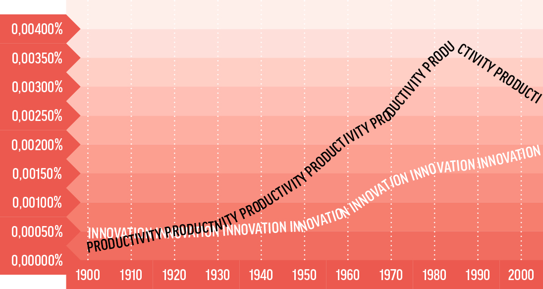 productivity vs innovation google books